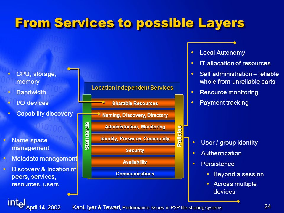 April 14, 2002 Kant, Iyer & Tewari, Performance Issues in P2P file-sharing systems 24 From Services to possible Layers User / group identity Authentication Persistence Beyond a session Across multiple devices Local Autonomy IT allocation of resources Self administration – reliable whole from unreliable parts Resource monitoring Payment tracking Communications Communications Location Independent Services Identity, Presence, Community SecuritySecuritySecurity AvailabilityAvailabilityAvailability Communications Administration, Monitoring Naming, Discovery, Directory Sharable Resources StandardsPolicies Name space management Metadata management Discovery & location of peers, services, resources, users CPU, storage, memory Bandwidth I/O devices Capability discovery