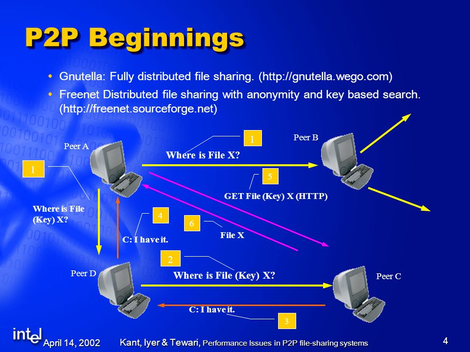 April 14, 2002 Kant, Iyer & Tewari, Performance Issues in P2P file-sharing systems 5 We had them already.