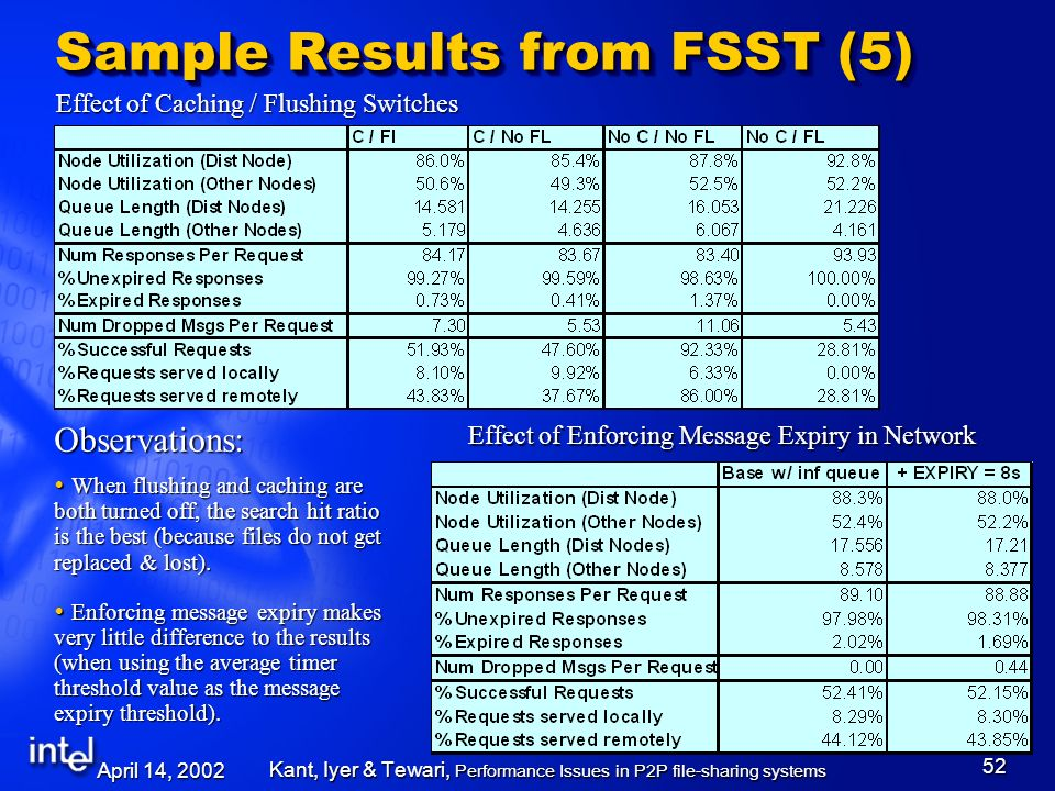 April 14, 2002 Kant, Iyer & Tewari, Performance Issues in P2P file-sharing systems 52 Effect of Caching / Flushing Switches Sample Results from FSST (5) Effect of Enforcing Message Expiry in Network Observations: When flushing and caching are both turned off, the search hit ratio is the best (because files do not get replaced & lost).