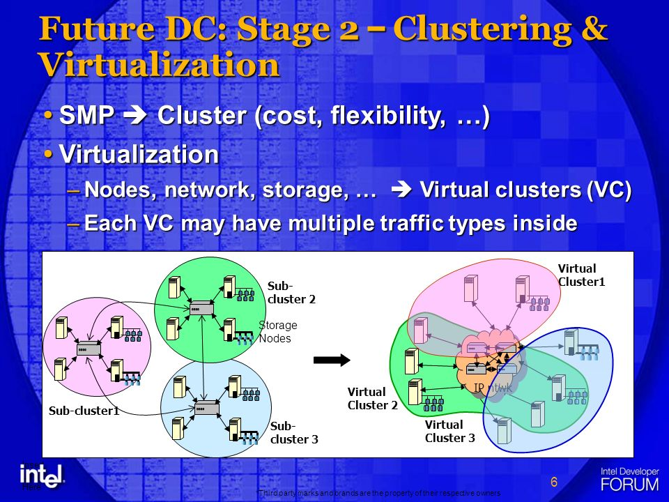 6 *Third party marks and brands are the property of their respective owners Insert Logo Here Future DC: Stage 2 – Clustering & Virtualization Sub-cluster1 Sub- cluster 2 Sub- cluster 3 Storage Nodes SMP Cluster (cost, flexibility, …) SMP Cluster (cost, flexibility, …) Virtualization Virtualization –Nodes, network, storage, … Virtual clusters (VC) –Each VC may have multiple traffic types inside Virtual Cluster1 Virtual Cluster 2 Virtual Cluster 3 IP ntwk