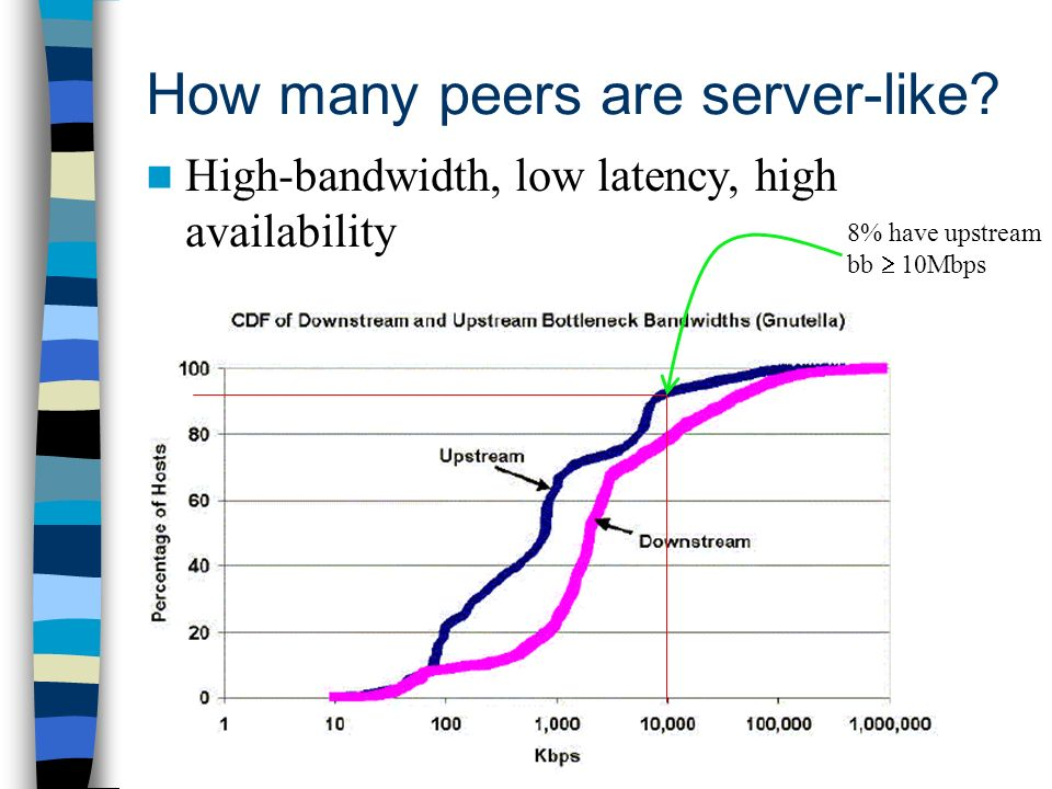 How many peers are server-like.