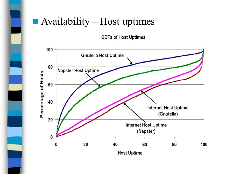 Availability – Host uptimes