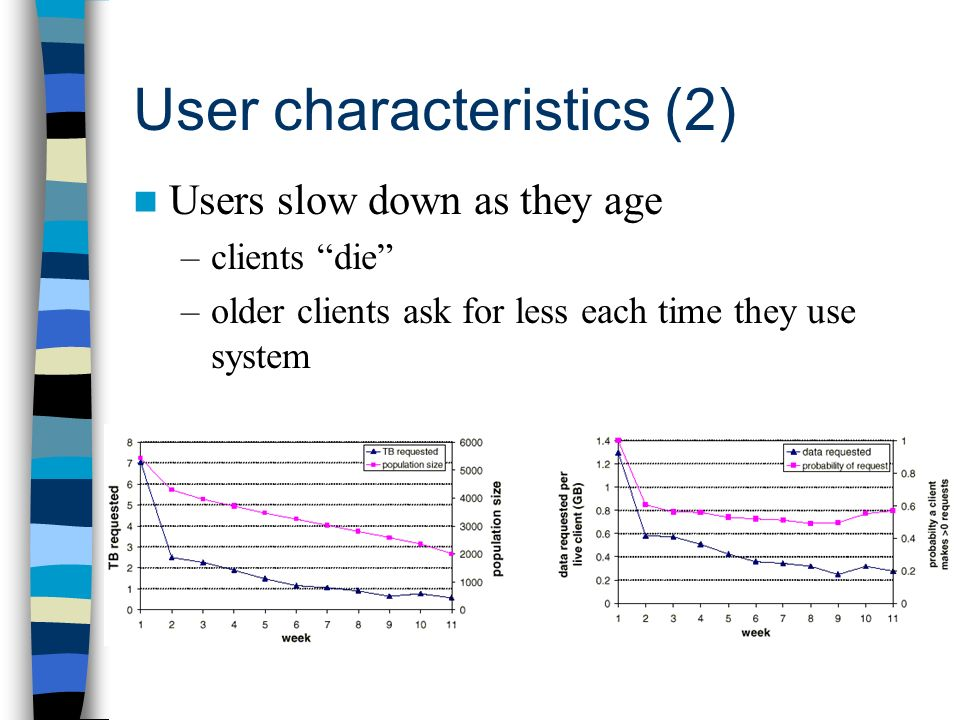 User characteristics (2) Users slow down as they age –clients die –older clients ask for less each time they use system