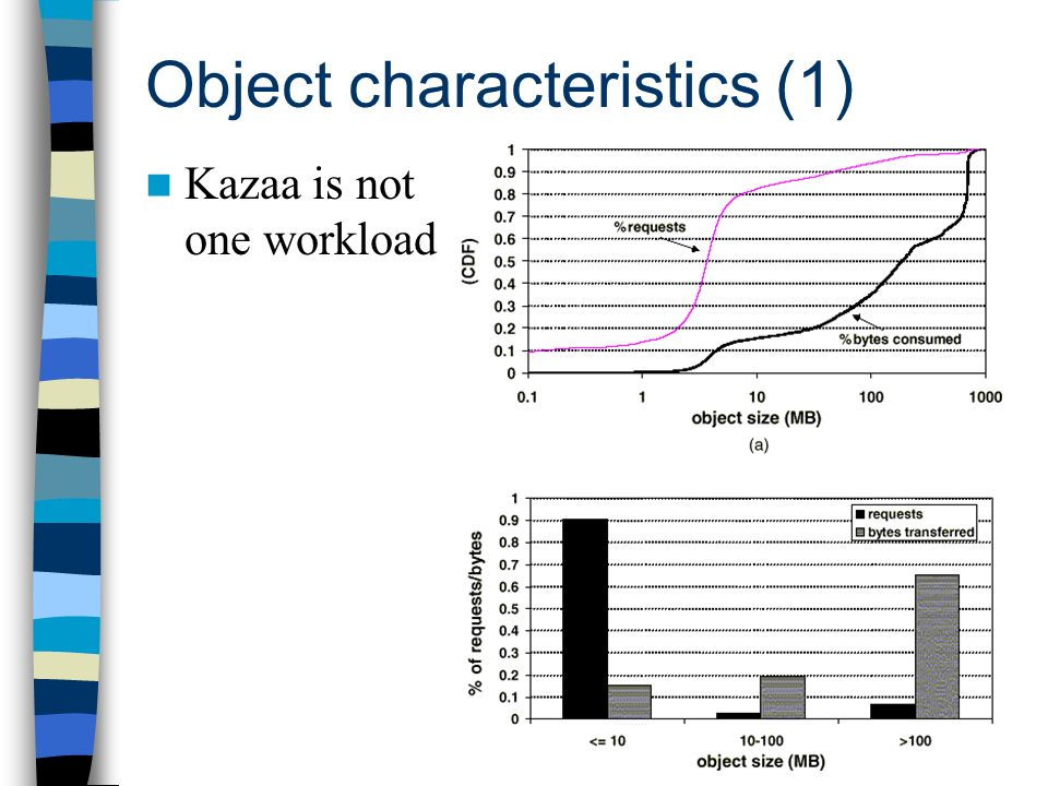 Object characteristics (1) Kazaa is not one workload