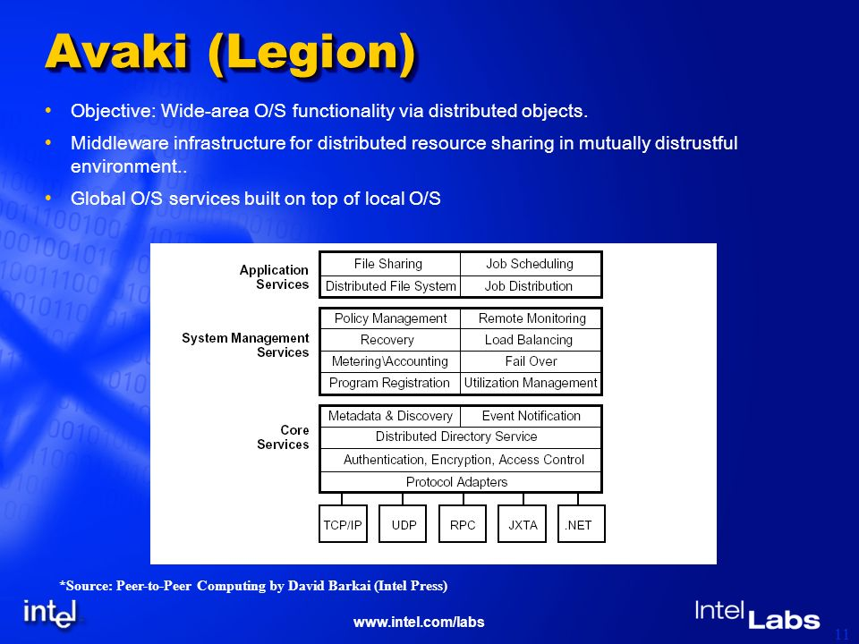 www.intel.com/labs 11 Avaki (Legion) Objective: Wide-area O/S functionality via distributed objects.