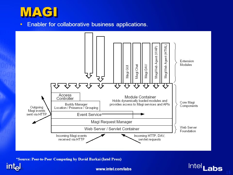 www.intel.com/labs 18 MAGIMAGI Enabler for collaborative business applications. *Source: Peer-to-Peer Computing by David Barkai (Intel Press)