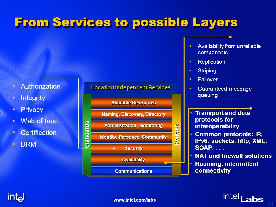 www.intel.com/labs 24 From Services to possible Layers Transport and data protocols for interoperability : IP, IPv6, sockets, http, XML, SOAP,...Commo