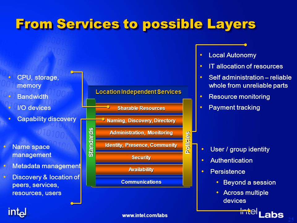 www.intel.com/labs 25 From Services to possible Layers User / group identity Authentication Persistence Beyond a session Across multiple devices Local Autonomy IT allocation of resources Self administration – reliable whole from unreliable parts Resource monitoring Payment tracking Communications Communications Location Independent Services Identity, Presence, Community SecuritySecuritySecurity AvailabilityAvailabilityAvailability Communications Administration, Monitoring Naming, Discovery, Directory Sharable Resources StandardsPolicies Name space management Metadata management Discovery & location of peers, services, resources, users CPU, storage, memory Bandwidth I/O devices Capability discovery