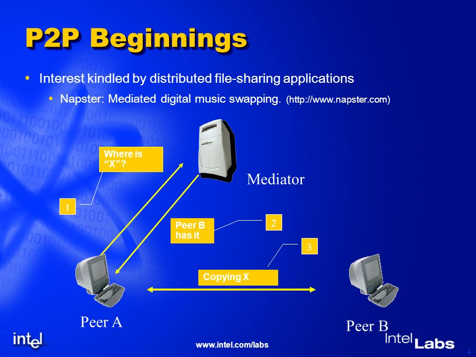 www.intel.com/labs 4 P2P Beginnings Interest kindled by distributed file-sharing applications Napster: Mediated digital music swapping.