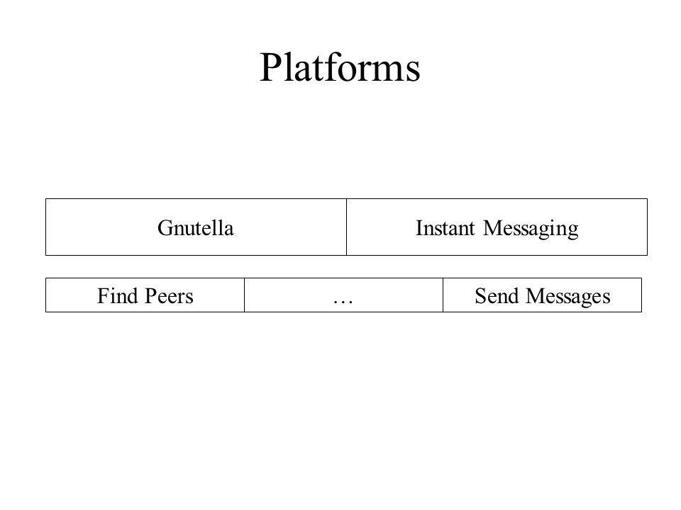 Platforms Find Peers…Send Messages GnutellaInstant Messaging