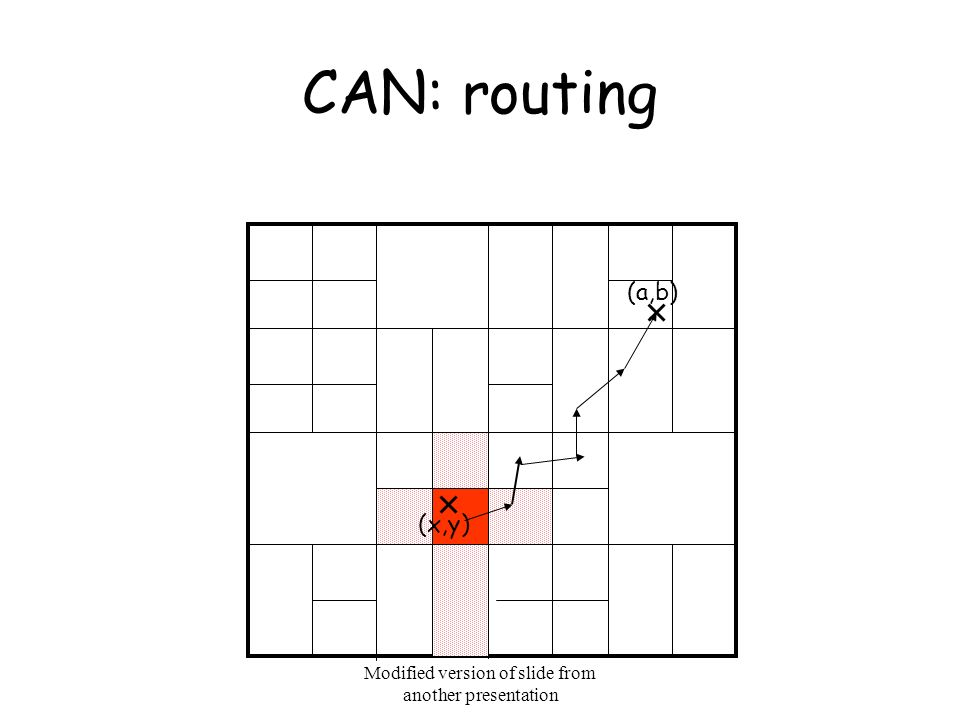 Modified version of slide from another presentation CAN: routing (a,b) (x,y)