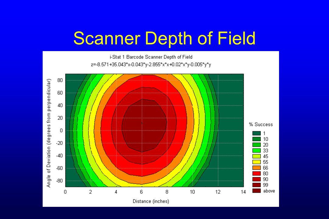 Scanner Depth of Field