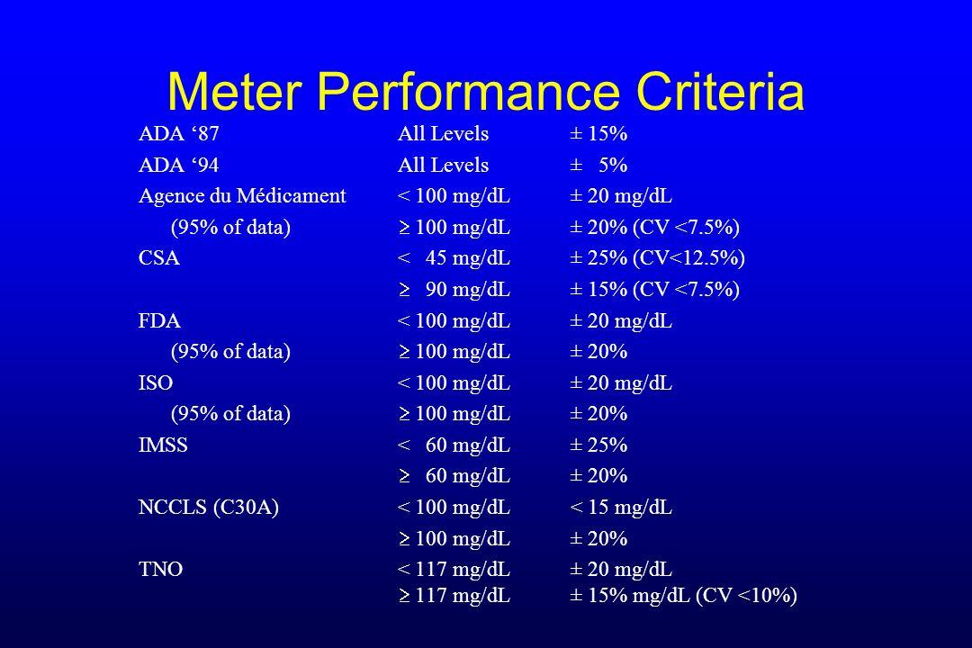 Meter Performance Criteria ADA 87All Levels± 15% ADA 94 All Levels± 5% Agence du Médicament< 100 mg/dL± 20 mg/dL (95% of data) 100 mg/dL± 20% (CV <7.5