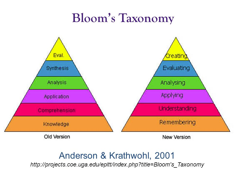 Blooms Taxonomy Anderson & Krathwohl, 2001 http://projects.coe.uga.edu/epltt/index.php?title=Bloom's_Taxonomy