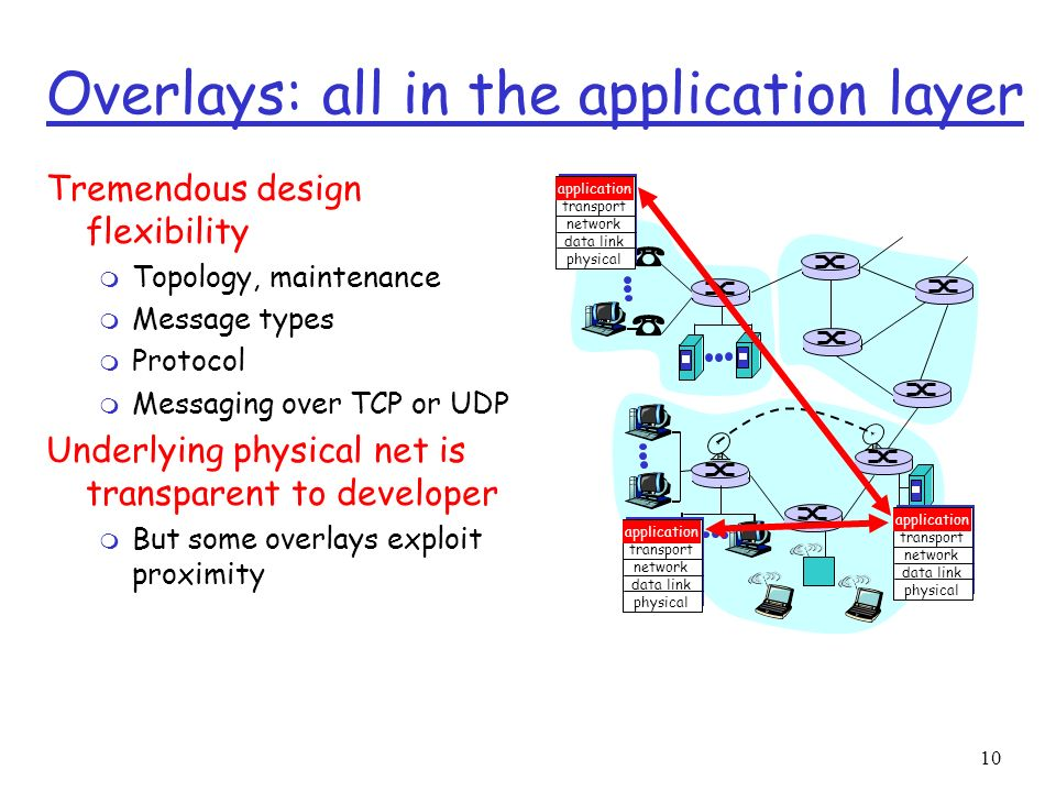 10 Overlays: all in the application layer Tremendous design flexibility m Topology, maintenance m Message types m Protocol m Messaging over TCP or UDP