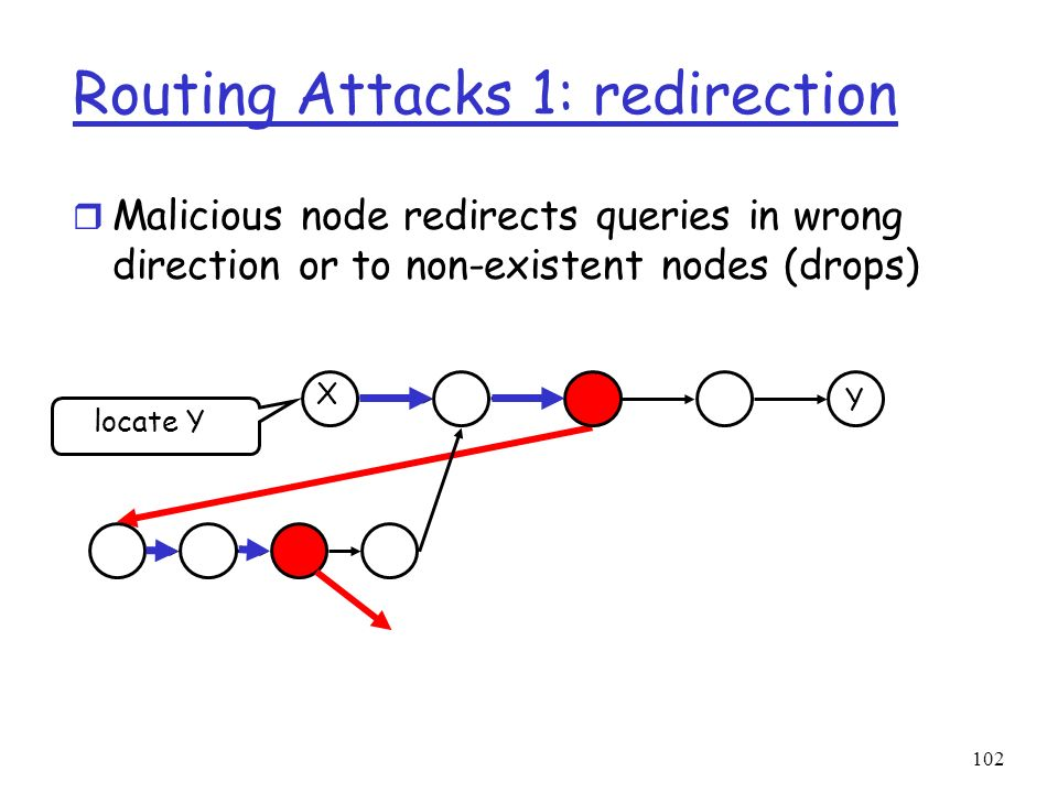 102 Routing Attacks 1: redirection r Malicious node redirects queries in wrong direction or to non-existent nodes (drops) Y X locate Y