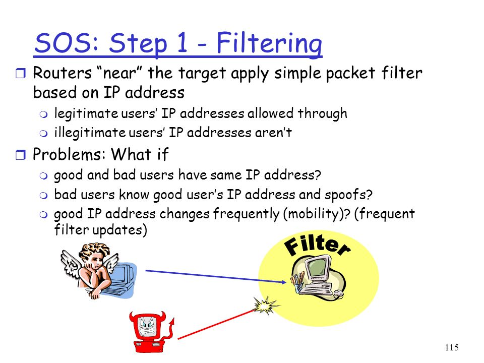 115 SOS: Step 1 - Filtering r Routers near the target apply simple packet filter based on IP address m legitimate users IP addresses allowed through m