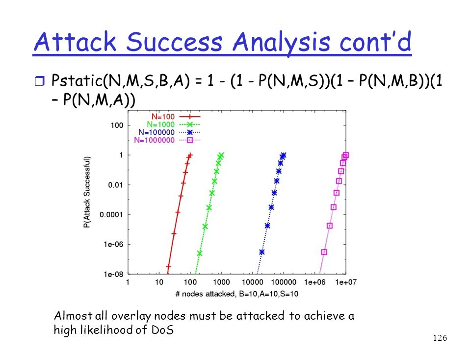 126 r Pstatic(N,M,S,B,A) = 1 - (1 - P(N,M,S))(1 – P(N,M,B))(1 – P(N,M,A)) Attack Success Analysis contd Almost all overlay nodes must be attacked to a