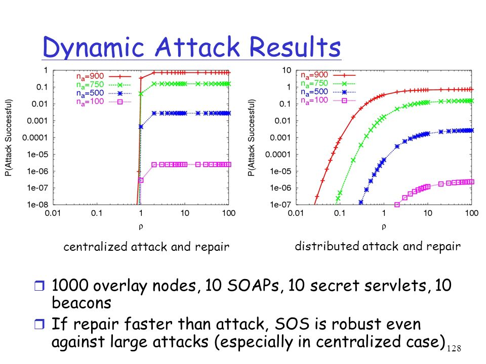 128 Dynamic Attack Results r 1000 overlay nodes, 10 SOAPs, 10 secret servlets, 10 beacons r If repair faster than attack, SOS is robust even against l