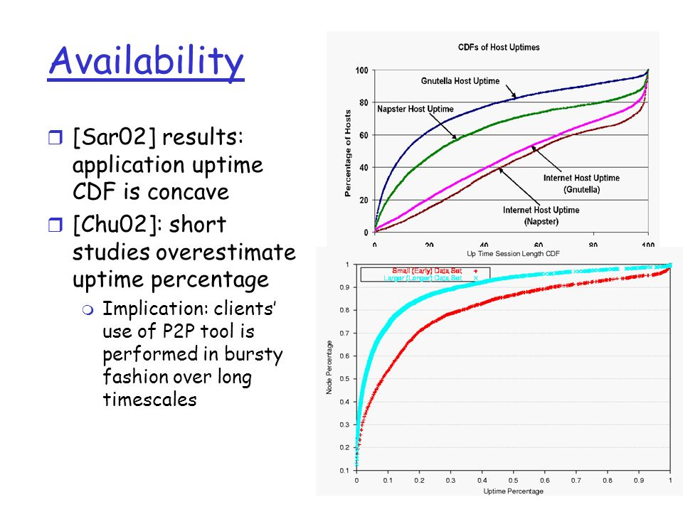 136 Availability r [Sar02] results: application uptime CDF is concave r [Chu02]: short studies overestimate uptime percentage m Implication: clients u