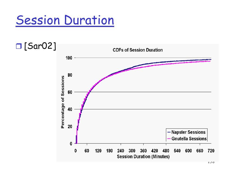 138 Session Duration r [Sar02]: