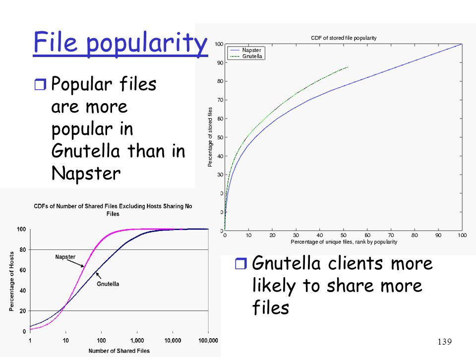 139 File popularity r Popular files are more popular in Gnutella than in Napster r Gnutella clients more likely to share more files