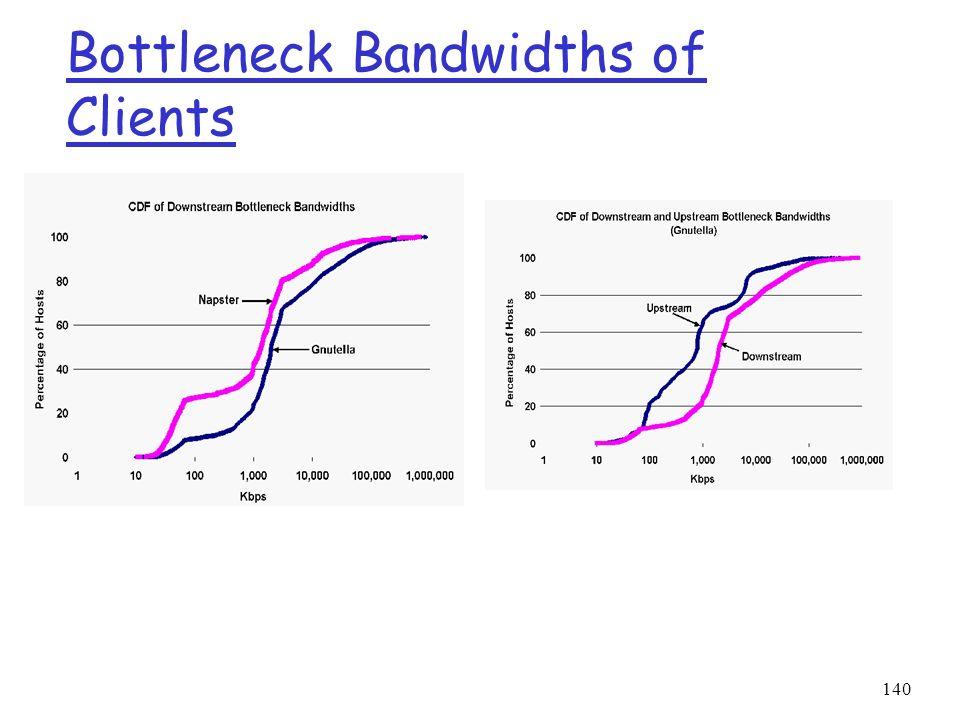 140 Bottleneck Bandwidths of Clients