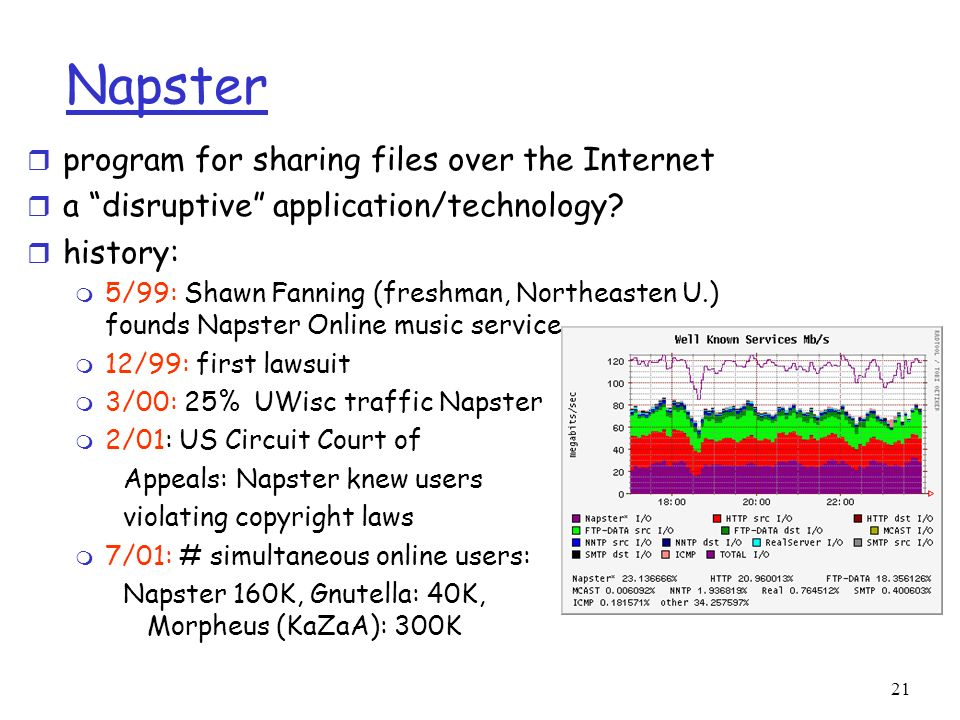 21 Napster r program for sharing files over the Internet r a disruptive application/technology? r history: m 5/99: Shawn Fanning (freshman, Northeaste