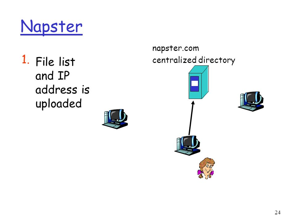 24 Napster File list and IP address is uploaded 1. napster.com centralized directory
