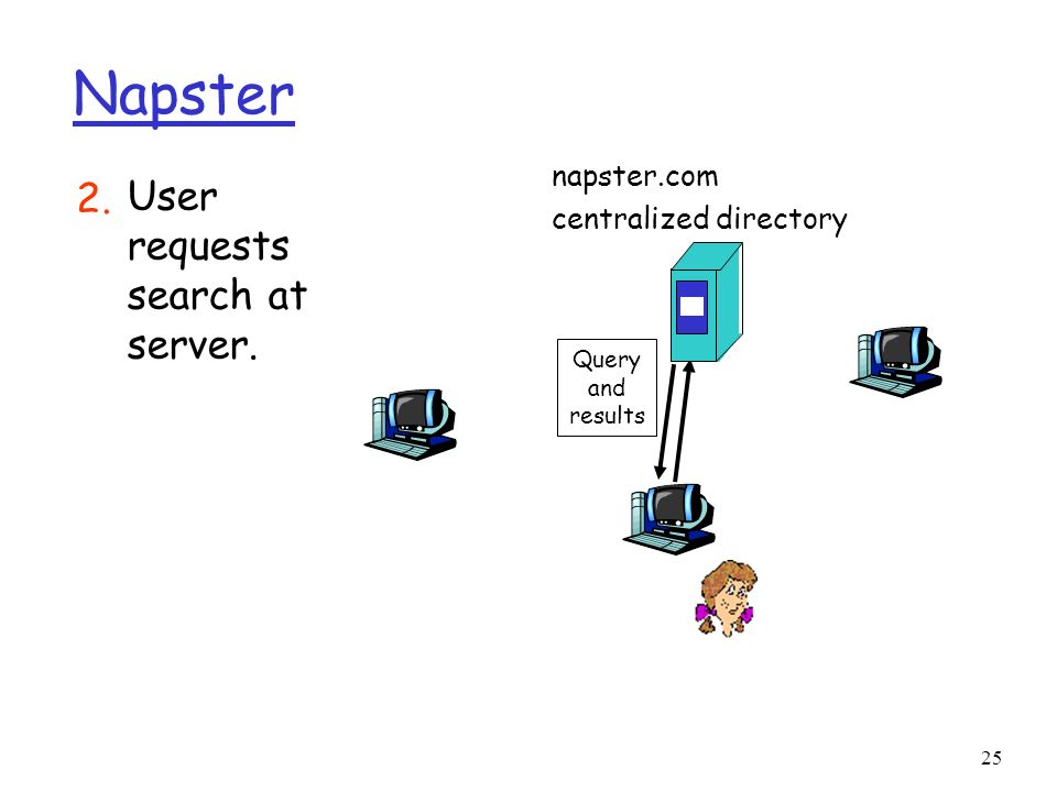 25 Napster napster.com centralized directory Query and results User requests search at server. 2.