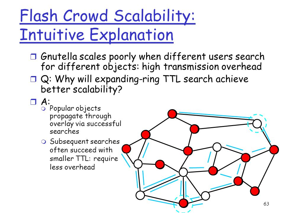 63 Flash Crowd Scalability: Intuitive Explanation r Gnutella scales poorly when different users search for different objects: high transmission overhe