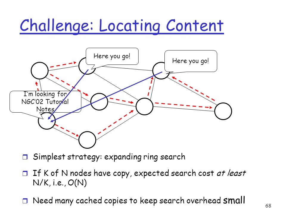 68 Challenge: Locating Content r Simplest strategy: expanding ring search r If K of N nodes have copy, expected search cost at least N/K, i.e., O(N) r