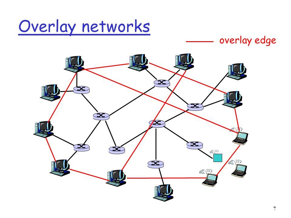 7 Overlay networks overlay edge