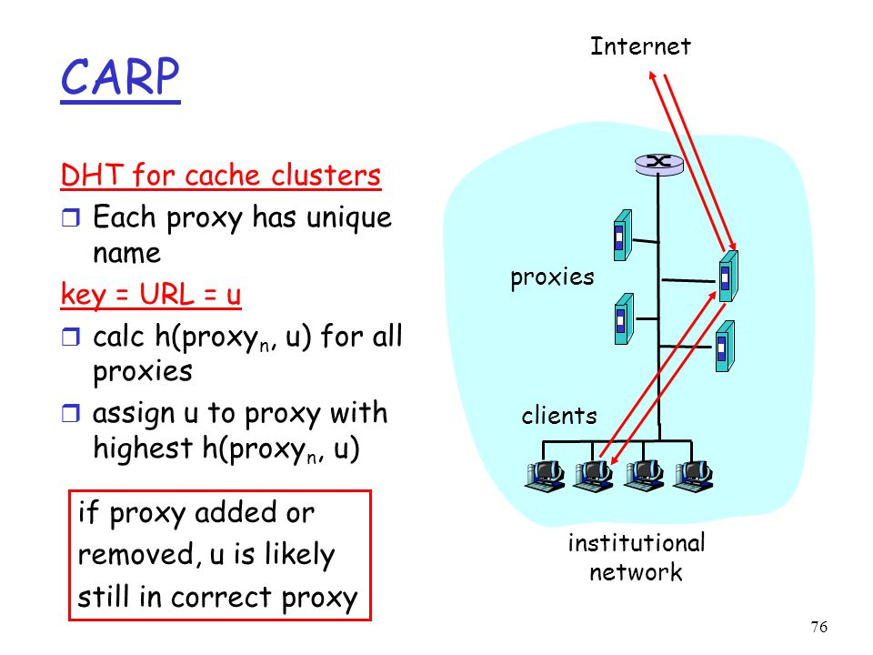 76 CARP DHT for cache clusters r Each proxy has unique name key = URL = u r calc h(proxy n, u) for all proxies r assign u to proxy with highest h(prox