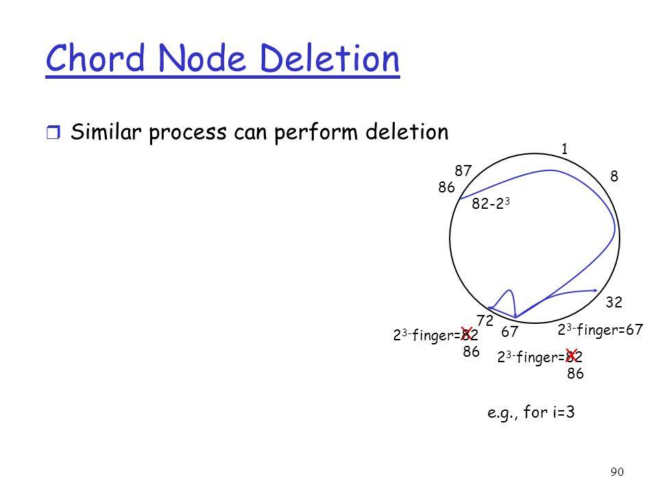 90 Chord Node Deletion r Similar process can perform deletion 1 8 32 67 87 86 72 82-2 3 86 2 3- finger=82 86 2 3- finger=67 X X e.g., for i=3 2 3- fin