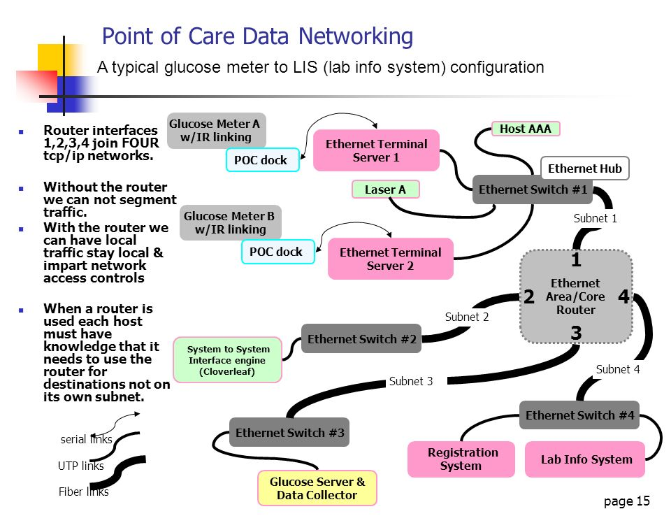 page 15 Point of Care Data Networking Glucose Meter A w/IR linking Ethernet Switch #1 POC dock Lab Info System Ethernet Terminal Server 1 A typical gl