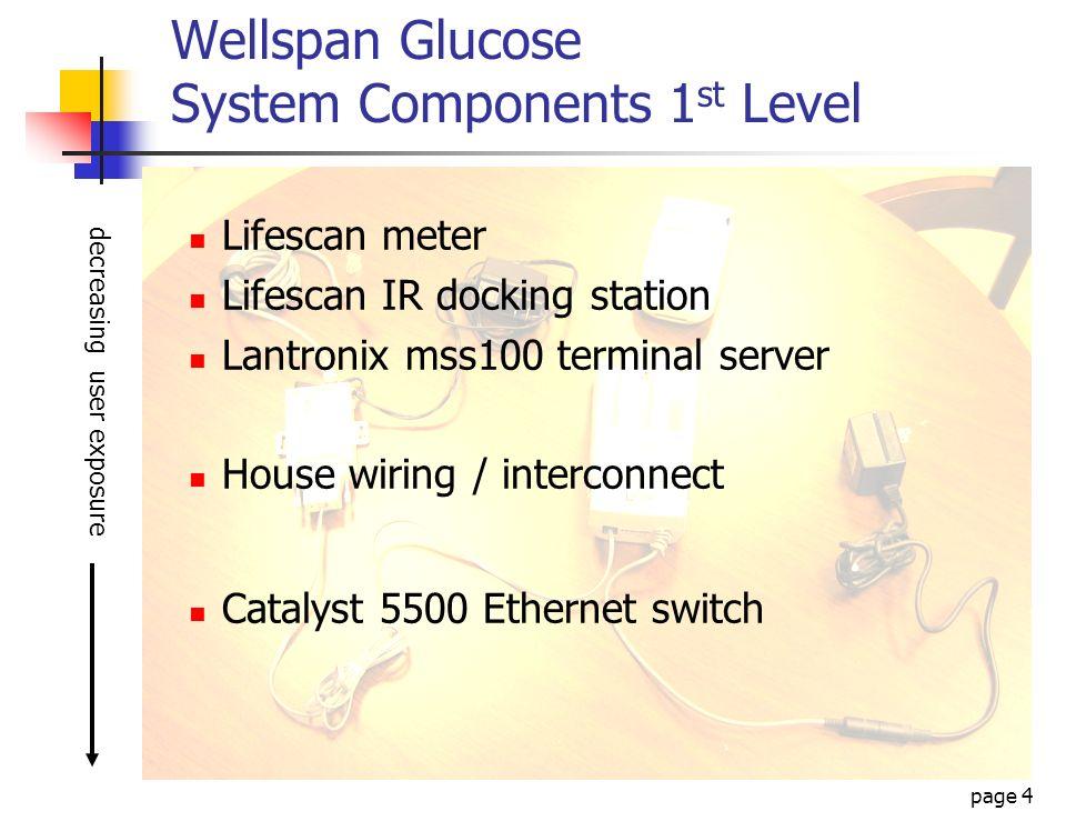 page 4 Wellspan Glucose System Components 1 st Level Lifescan meter Lifescan IR docking station Lantronix mss100 terminal server House wiring / interc