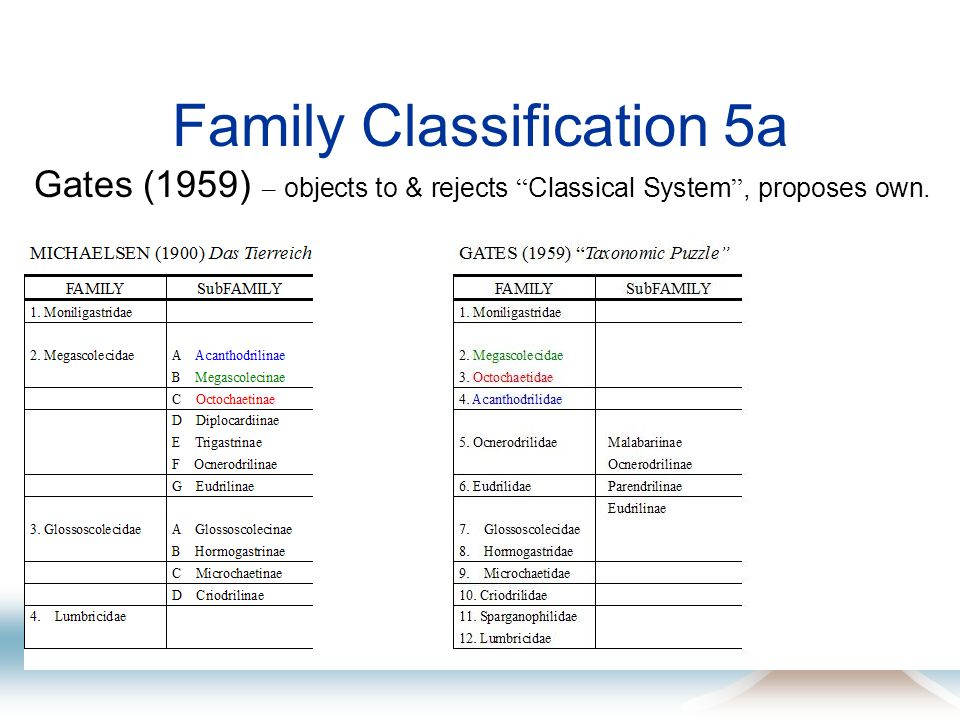 Family Classification 5a Gates (1959) – objects to & rejects Classical System, proposes own.