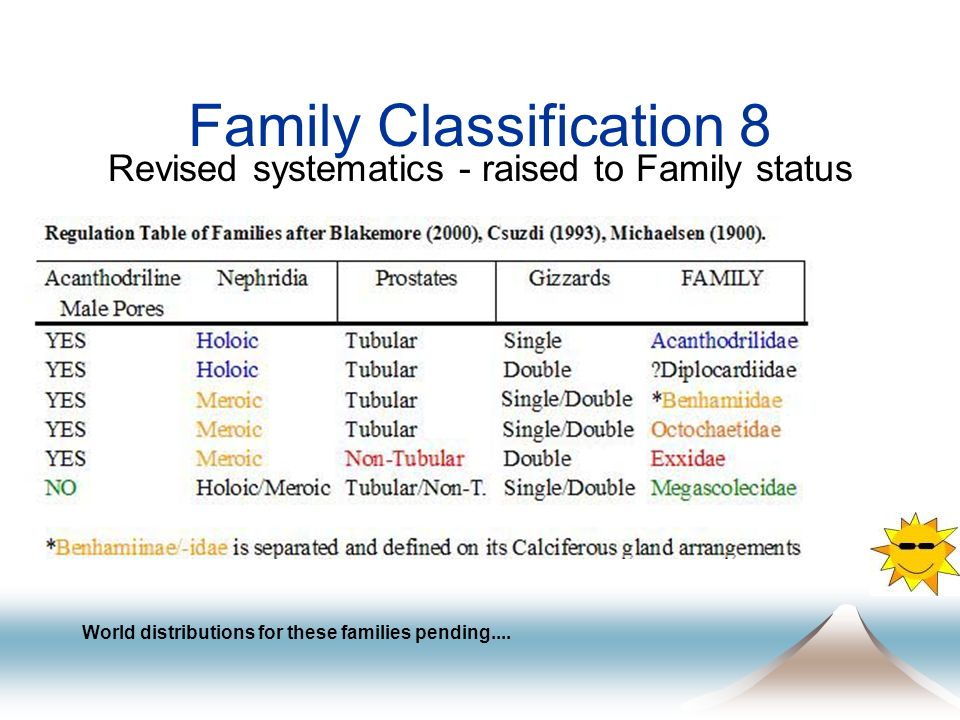 Family Classification 8 Revised systematics - raised to Family status World distributions for these families pending....
