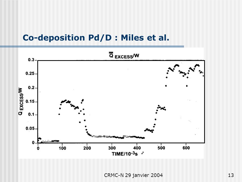 CRMC-N 29 janvier 200412 Excess Heat D 2 O vs H 2 O : Arata
