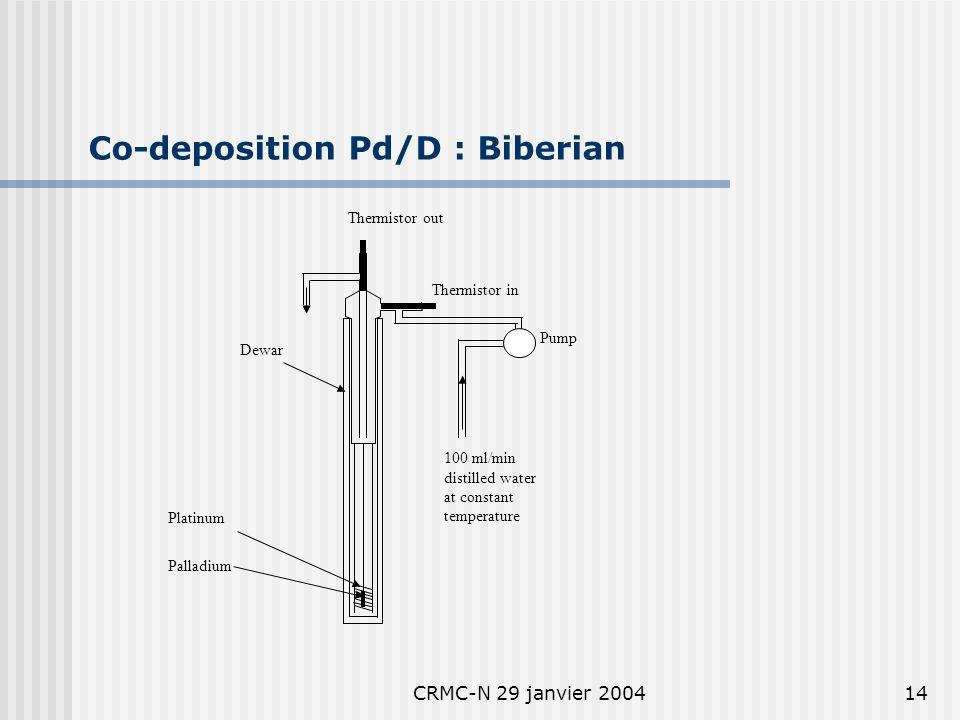 CRMC-N 29 janvier 200413 Co-deposition Pd/D : Miles et al.