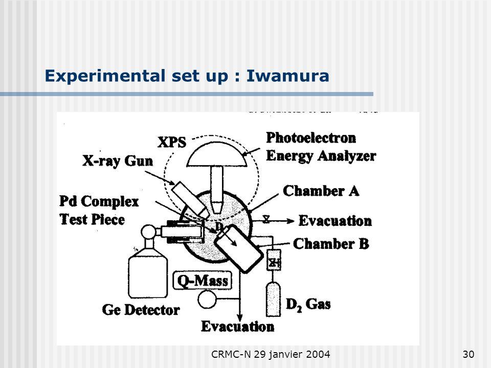 CRMC-N 29 janvier 200429 Transmutations : Iwamura