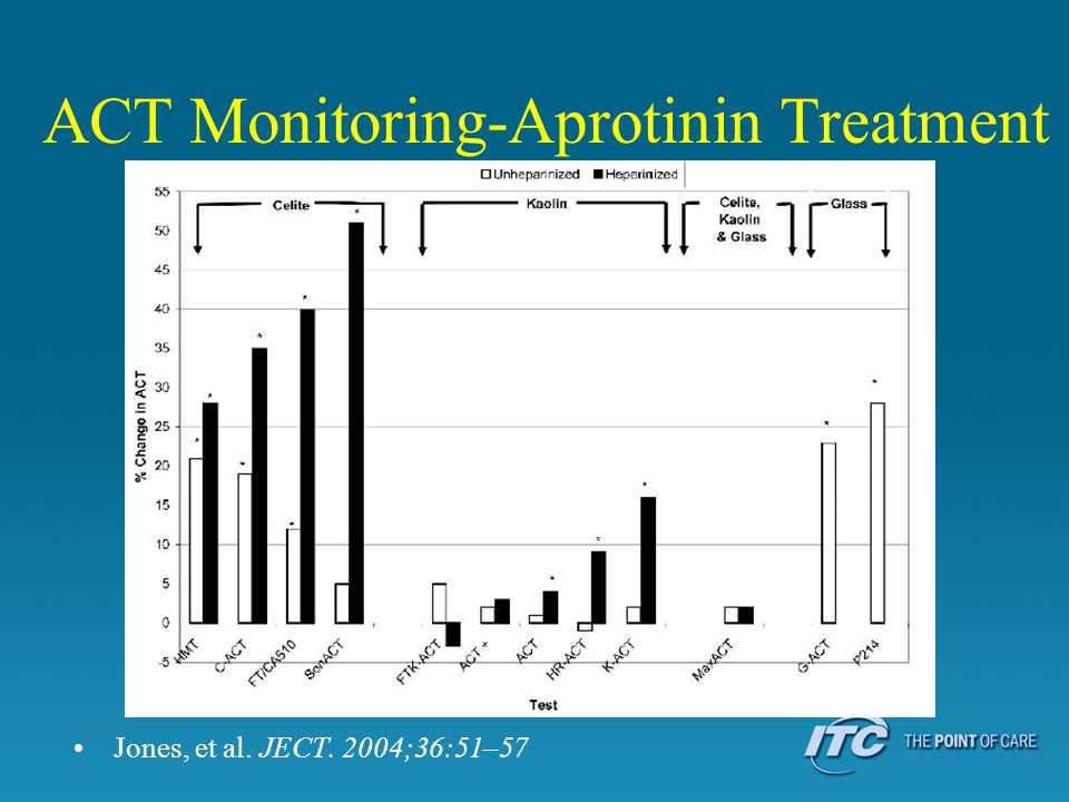 ACT Monitoring-Aprotinin Treatment Jones, et al. JECT. 2004;36:51–57