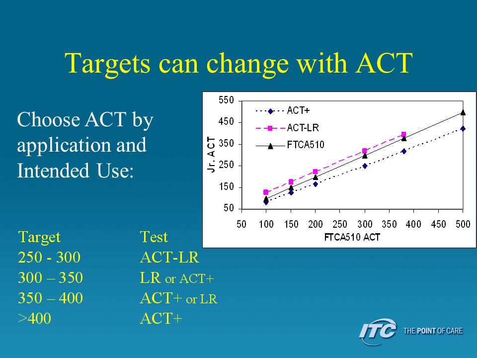Targets can change with ACT Choose ACT by application and Intended Use: