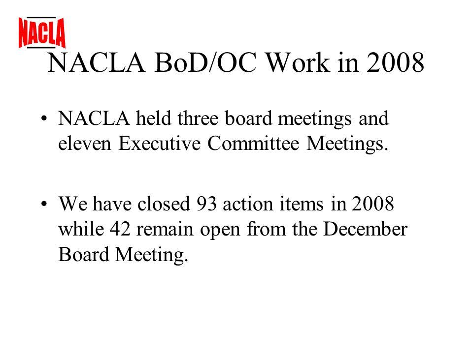 NACLA BoD/OC Work in 2008 NACLA held three board meetings and eleven Executive Committee Meetings.