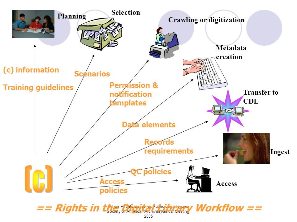Planning Selection Crawling or digitization Metadata creation Transfer to CDL Ingest Access (c) information Training guidelines Scenarios Permission & notification templates Data elements Records requirements QC policies Access policies == Rights in the Digital Library Workflow ==