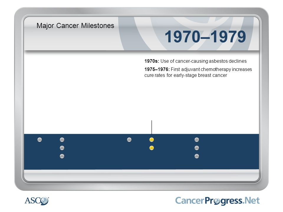 Major Cancer Milestones 1970–1979 1970s: Use of cancer-causing asbestos declines 1975–1976: First adjuvant chemotherapy increases cure rates for early