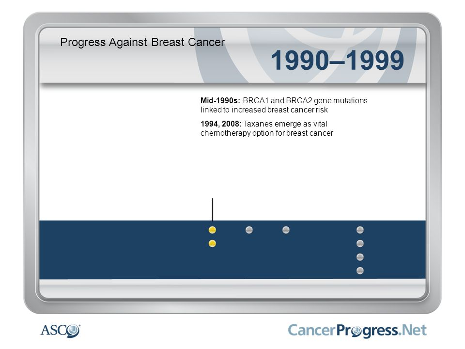 Progress Against Breast Cancer 1990–1999 Mid-1990s: BRCA1 and BRCA2 gene mutations linked to increased breast cancer risk 1994, 2008: Taxanes emerge a