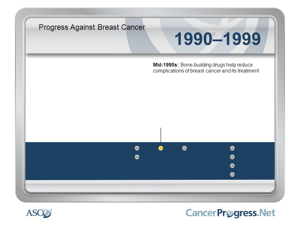 Progress Against Breast Cancer 1990–1999 Mid-1990s: Bone-building drugs help reduce complications of breast cancer and its treatment