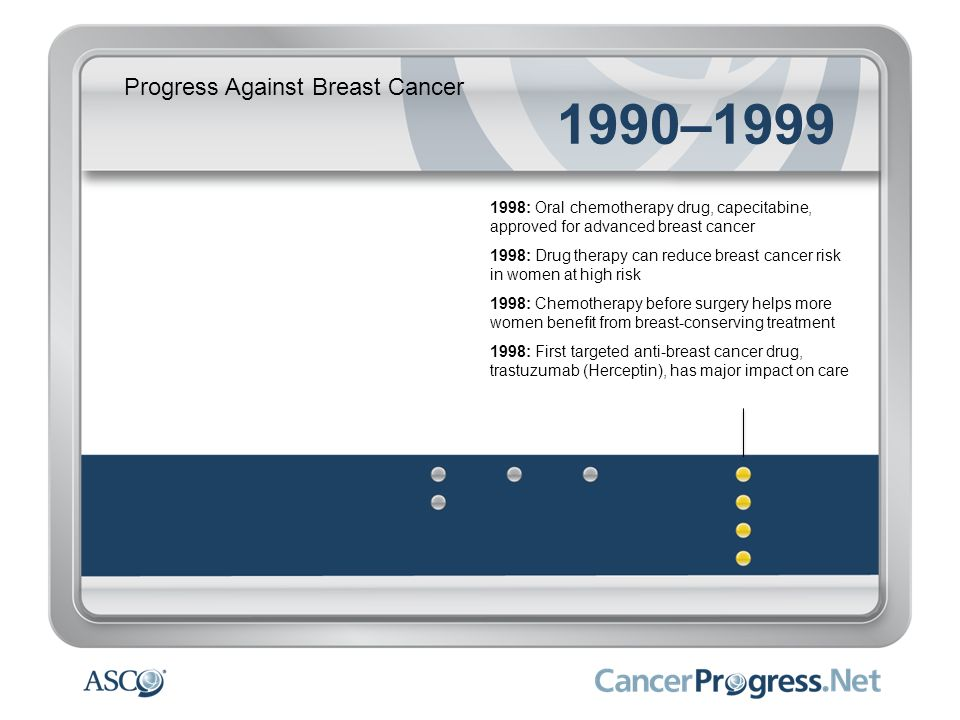 Progress Against Breast Cancer 1990–1999 1998: Oral chemotherapy drug, capecitabine, approved for advanced breast cancer 1998: Drug therapy can reduce